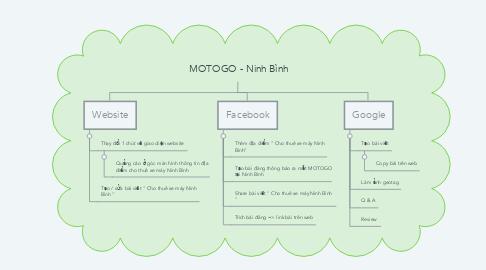 Mind Map: MOTOGO - Ninh Bình