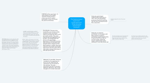 Mind Map: The Stanford prison experiment. Conducted by Dr Philip Zimbardo (psychologist professor)