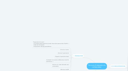 Mind Map: Parcours d'intégration du collaborateur