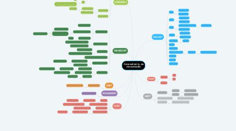 Mind Map: Criminaliteit in de nieuwsmedia