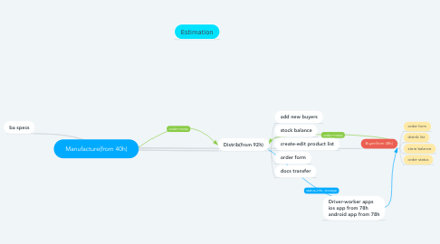 Mind Map: Manufacture(from 40h)