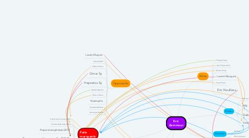 Mind Map: Eric Zemmour