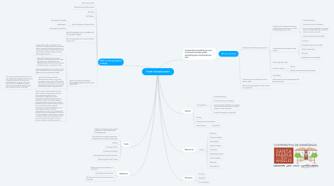 Mind Map: Youth Unemployment