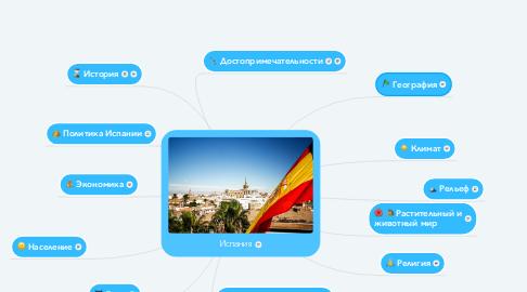 Mind Map: Испания