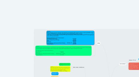 Mind Map: Pedoman Perpajakan Cabang Tegal