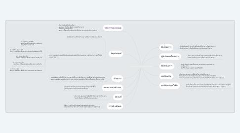 Mind Map: องค์ประกอบของเอกสารโครงการศึกษา