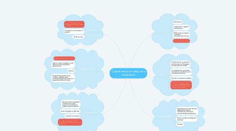 Mind Map: Современные антивирусные программы