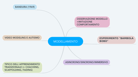 Mind Map: MODELLAMENTO