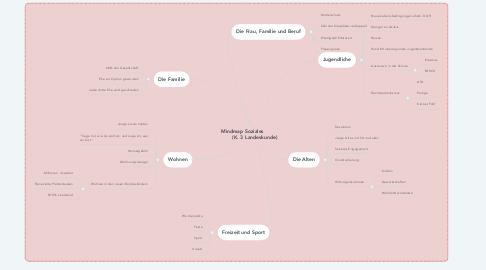 Mind Map: Mindmap Soziales                 (K. 3 Landeskunde)