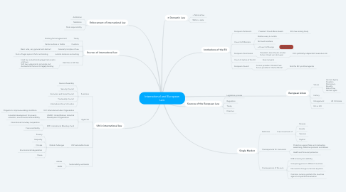 Mind Map: International and European Law