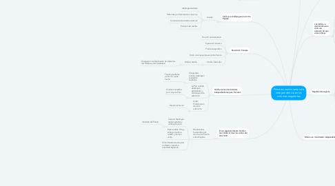 Mind Map: Primeros movimientos de independencia en las colonias españolas