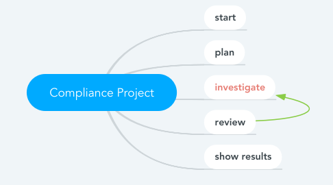 Mind Map: Compliance Project