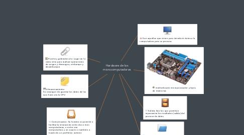 Mind Map: Hardware de las microcomputadoras