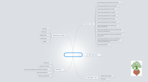 Mind Map: De nationale test