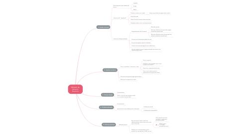Mind Map: Método de Severino