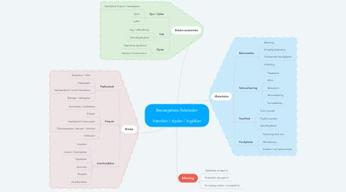 Mind Map: Bevægelses-Ståsteder  Værdier / dyder / logikker
