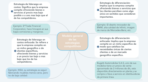 Mind Map: Modelo general de las estrategias competitivas