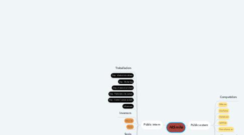Mind Map: HiSmile