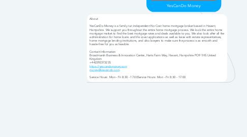 Mind Map: YesCanDo Money