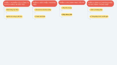 Mind Map: LẬP KẾ HOẠCH QUAN HỆ CÔNG CHÚNG   CHO BA SẢN PHẨM (SỮA TƯƠI, SỮA CHUA UỐNG VÀ NƯỚC UỐNG TINH KHIẾT) CỦA CÔNG TY CỔ PHẦN SỮA TH TRUE MILK