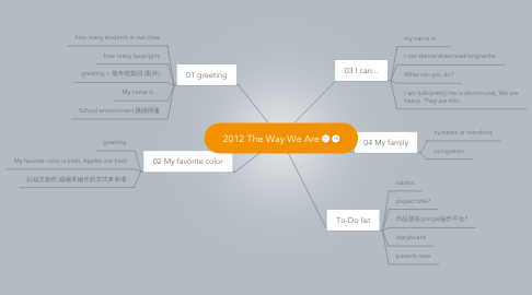 Mind Map: 2012 The Way We Are