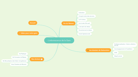 Mind Map: L'arborescence de la Gare