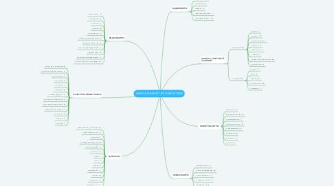 Mind Map: ЖАНРЫ ИНТЕРНЕТ ЖУРНАЛИСТИКИ