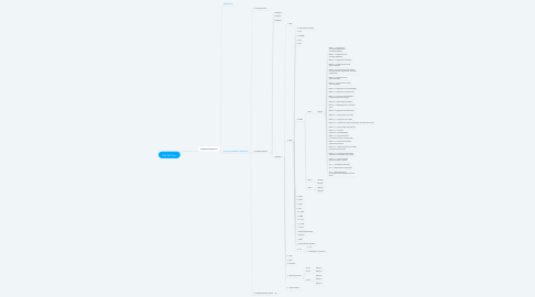Mind Map: BIM 360 Docs
