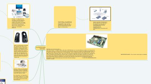 Mind Map: Los distintos grupos de hardware