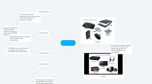 Mind Map: Hardware de las microcomputadoras: