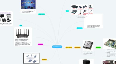 Mind Map: Grupos de Hardware
