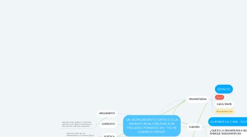 """Mind Map: UN ACERCAMIENTO CRÍTICO A LA DRAMATURGIA ORGÁNICA DE PEQUEÑO FORMATO EN """"YO HE QUERIDO GRITAR"""""""
