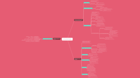 Mind Map: Topic 3 :Computer Programs and Programming Language