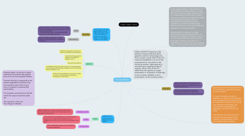 Mind Map: Personality Attributes