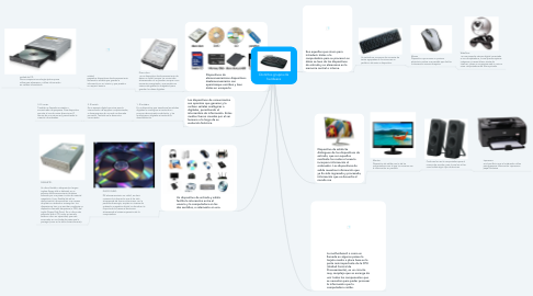 Mind Map: Distintos grupos de hardware