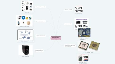 Mind Map: Hardware de las microcomputadoras.