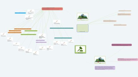 Mind Map: LEYES AMBIENTALES