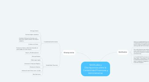 Mind Map: Similitudes y Discrepancias entre la Contabilidad Financiera y Administrativa