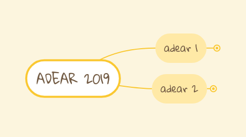 Mind Map: ADEAR 2019
