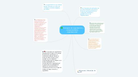 Mind Map: Concepto de organización y comportamiento organizacional