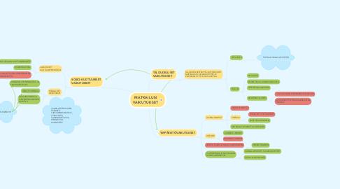 Mind Map: MATKAILUN VAIKUTUKSET
