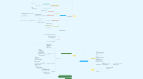 Mind Map: Cloacal Malformation