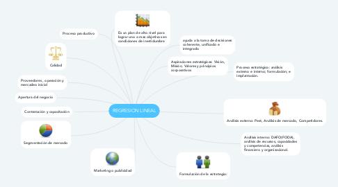 Mind Map: UNIDAD 3 ESTRATEGIA