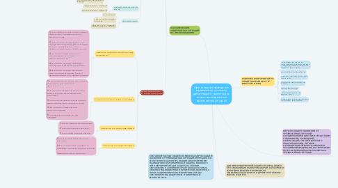 Mind Map: Организация и проведение мероприятий по защите работающих и населения от негативных воздействий чрезвычайных ситуаций