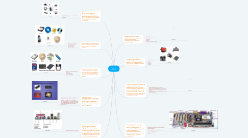 Mind Map: Tipo de hardware