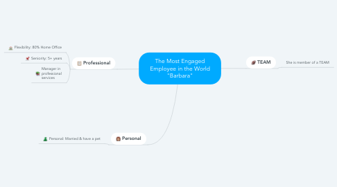 """Mind Map: The Most Engaged Employee in the World """"Barbara"""""""