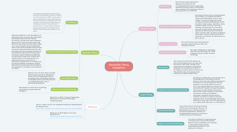 Mind Map: Personality Theory Comparison