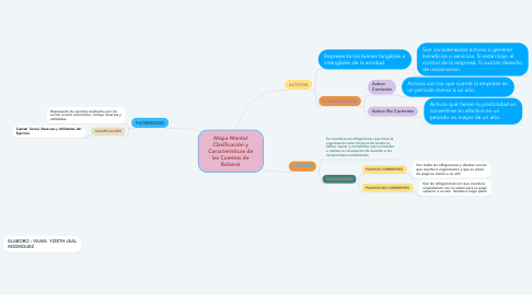 Mind Map: Mapa Mental Clasificación y Características de las Cuentas de Balance
