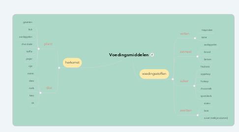 Mind Map: Voedingsmiddelen