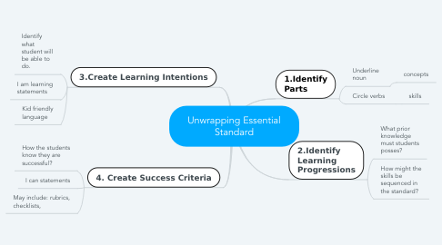 Mind Map: Unwrapping Essential Standard
